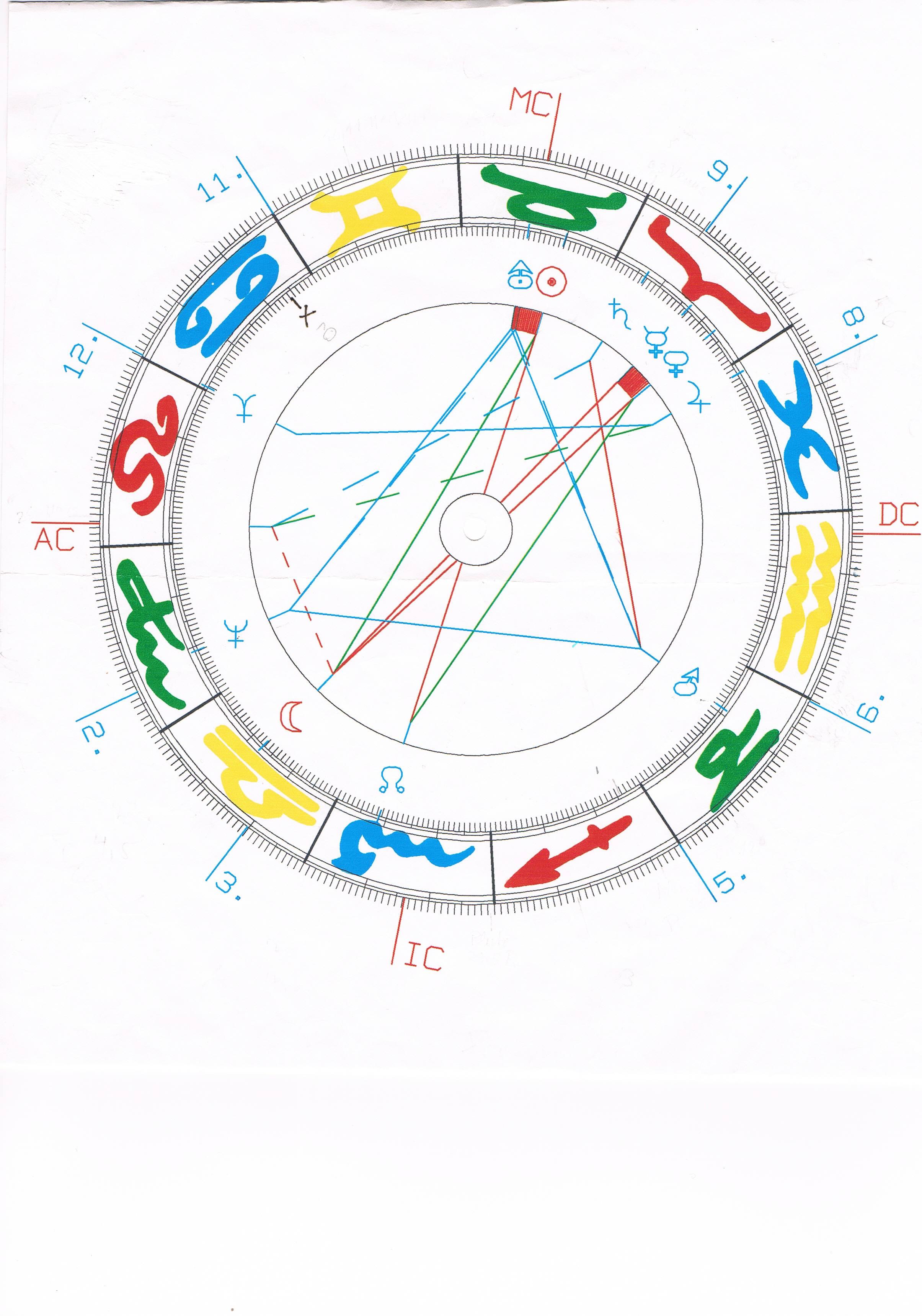 Astrologische Beratung mit Horoskop